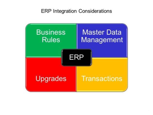 ERP Integration Considerations