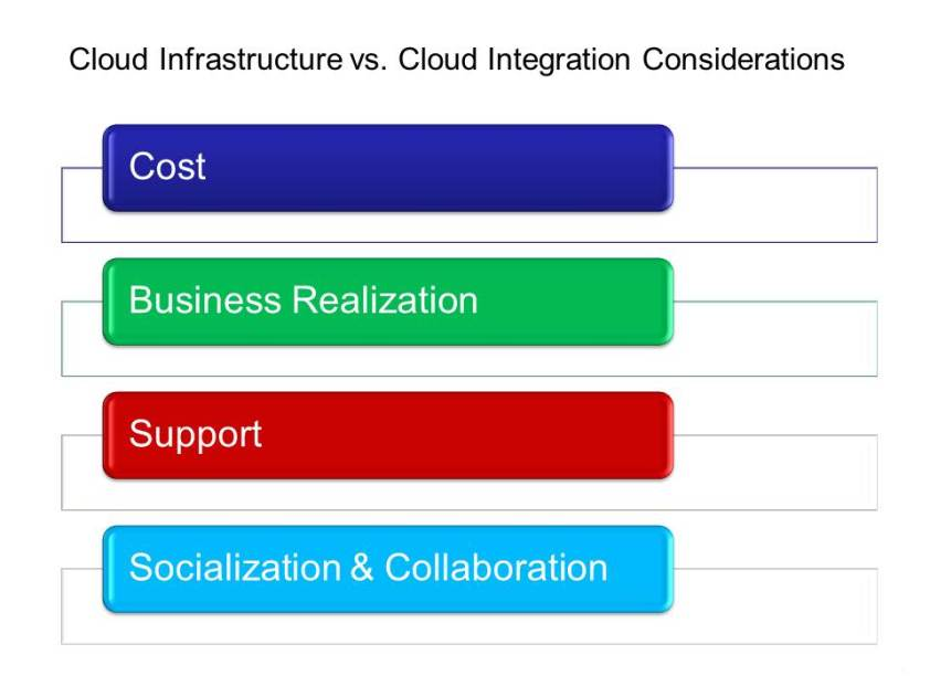 Cloud Infrastructure & Integration