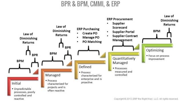 ERP Evolution within CMMI