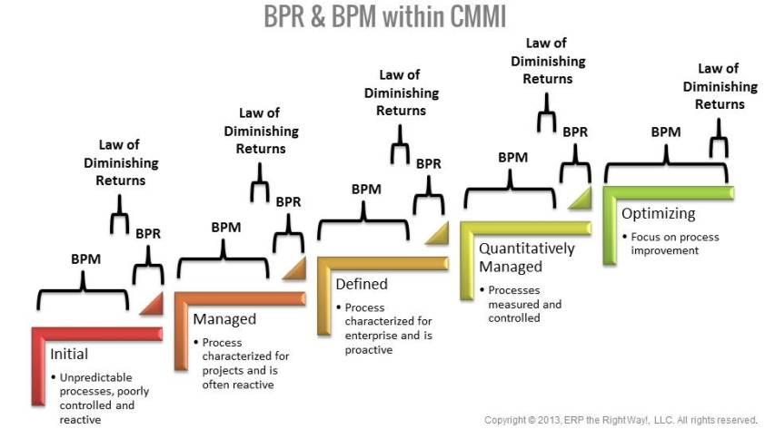 BPR, BPM within CMMI