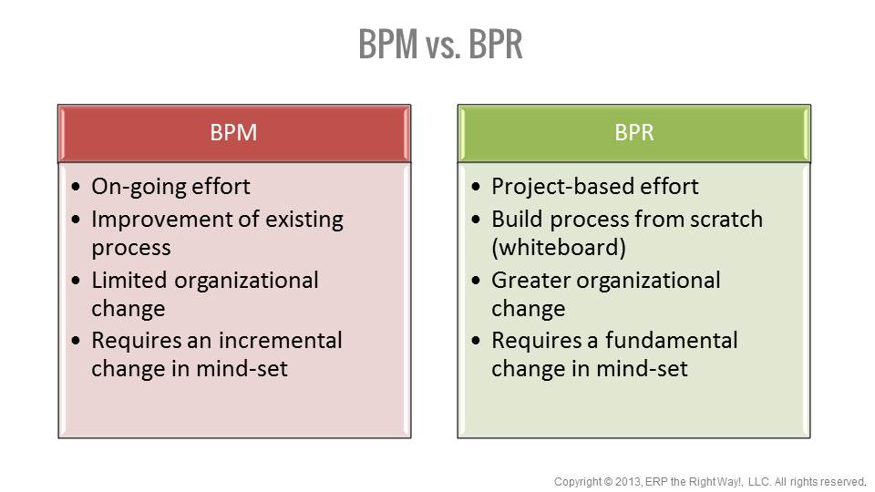 Bpr Bpm And Erp Erp The Right Way