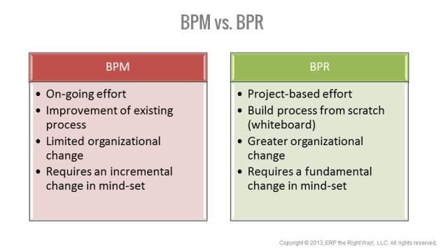 Compare BPM and BPR