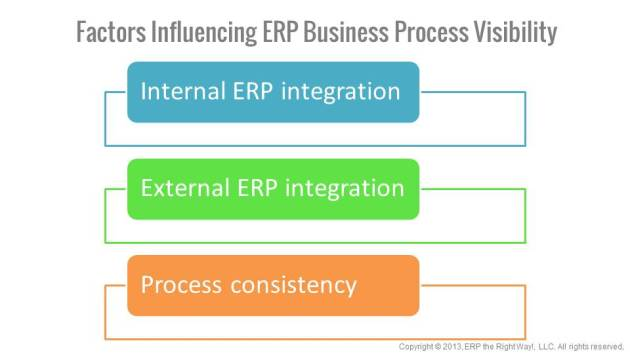 ERP Business Process Visibility