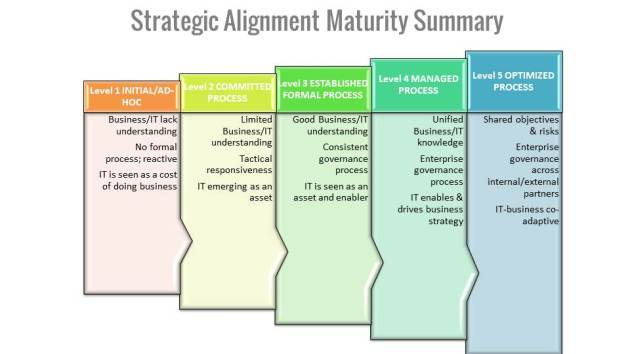CMMI - Strategic Alignment
