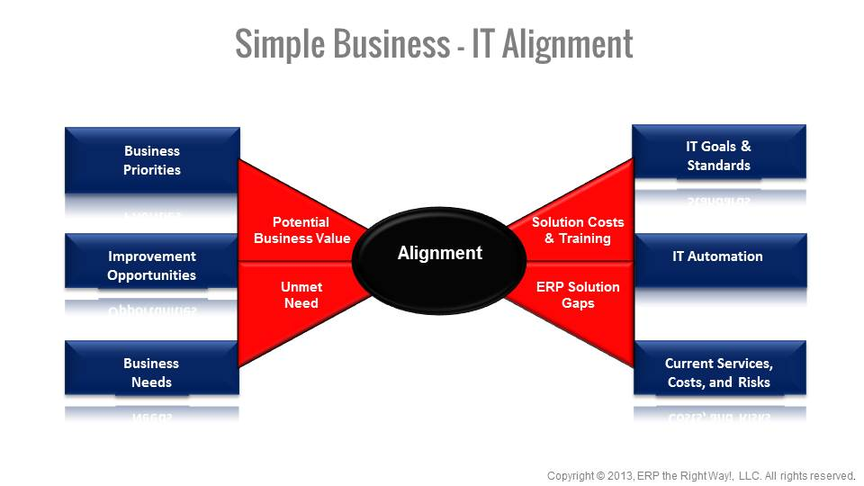 Business it alignment erp the right way governance model business malvernweather Gallery