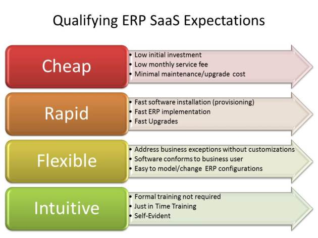 Elaborating on SaaS ERP Expectations