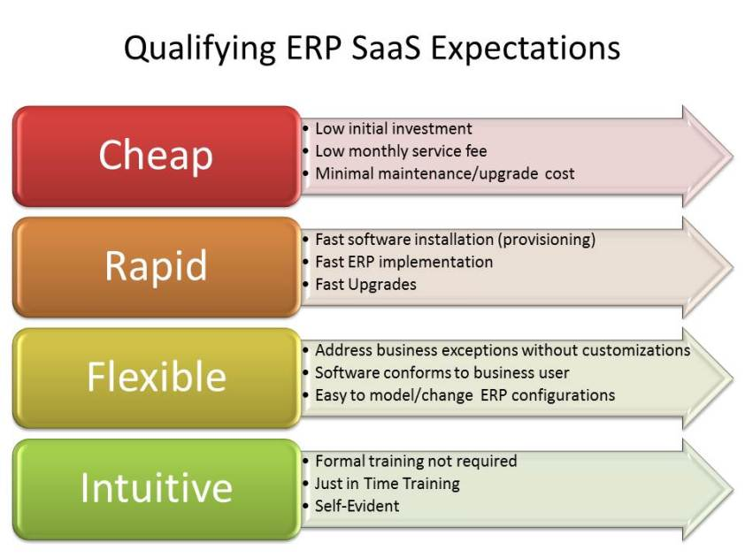 Elaborating on SaaS ERP Expectations