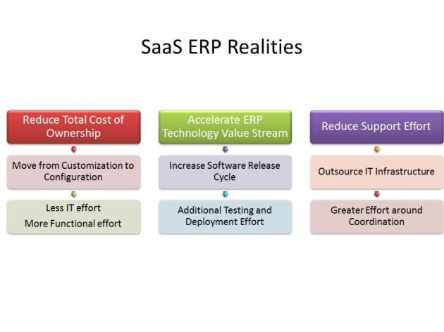 SaaS ERP Realities