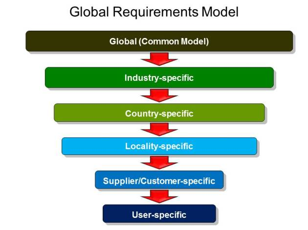 Logical Business Requirements Model