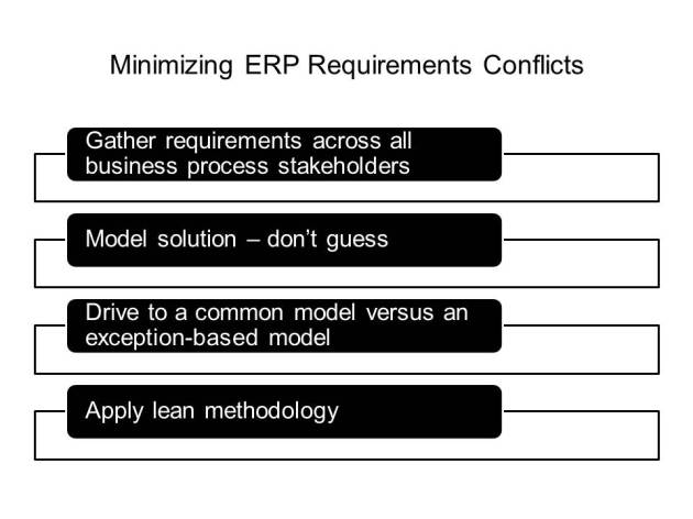 How to address ERP requirements conflicts