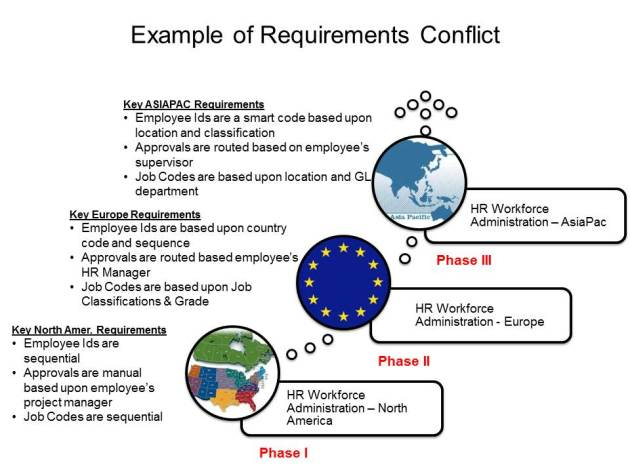 ERP REquirements Conflict