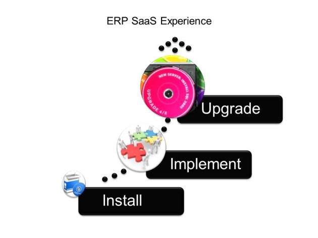 ERP SaaS Solution Lifecycle