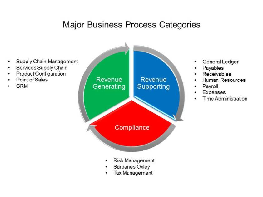 ERP supporting business models