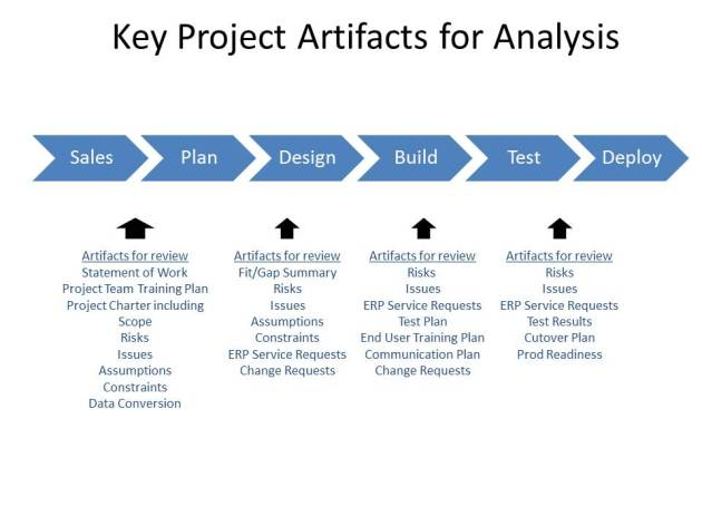 Key Project Documents