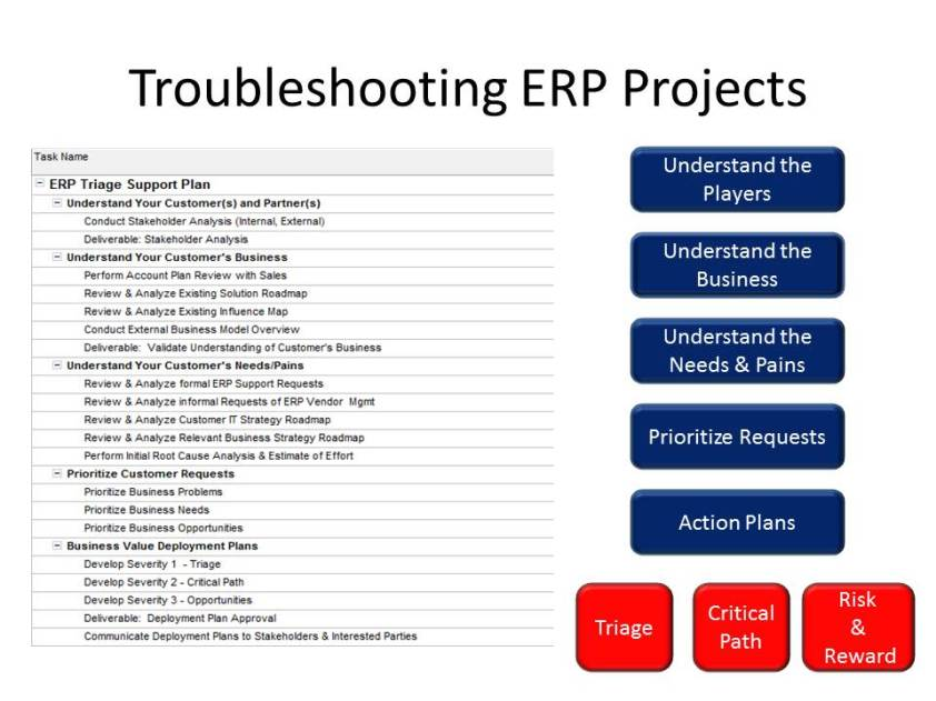 Troubleshooting ERP Challenges