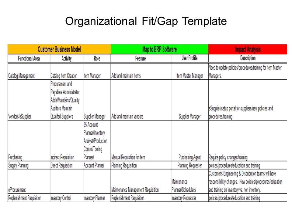 Template to identify possible organizational changes based upon ...