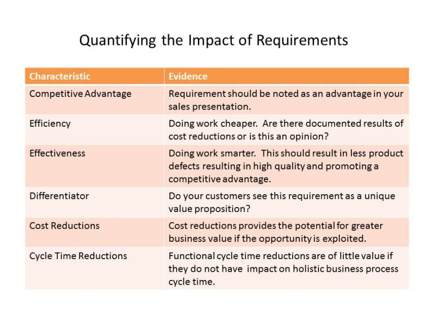 Results of Business Requirements