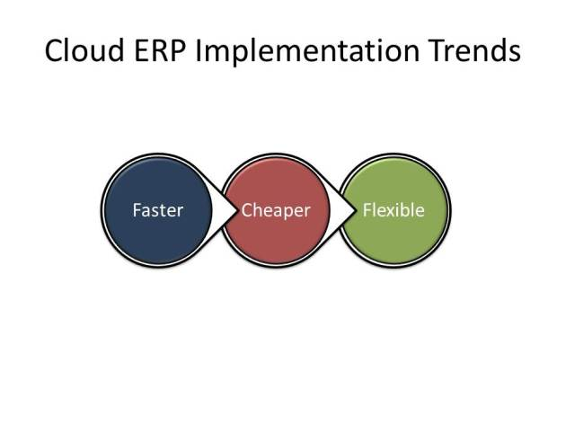 Market Drivers for Cloud ERP