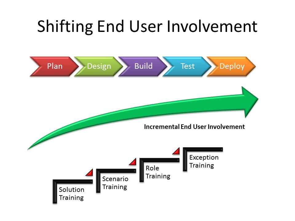 Increasing User Involement