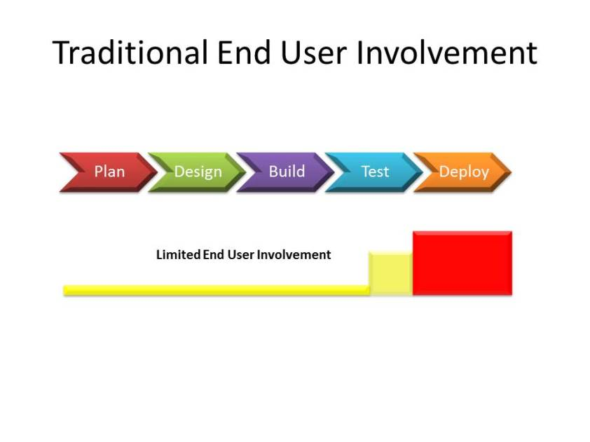 Limited User Involvement