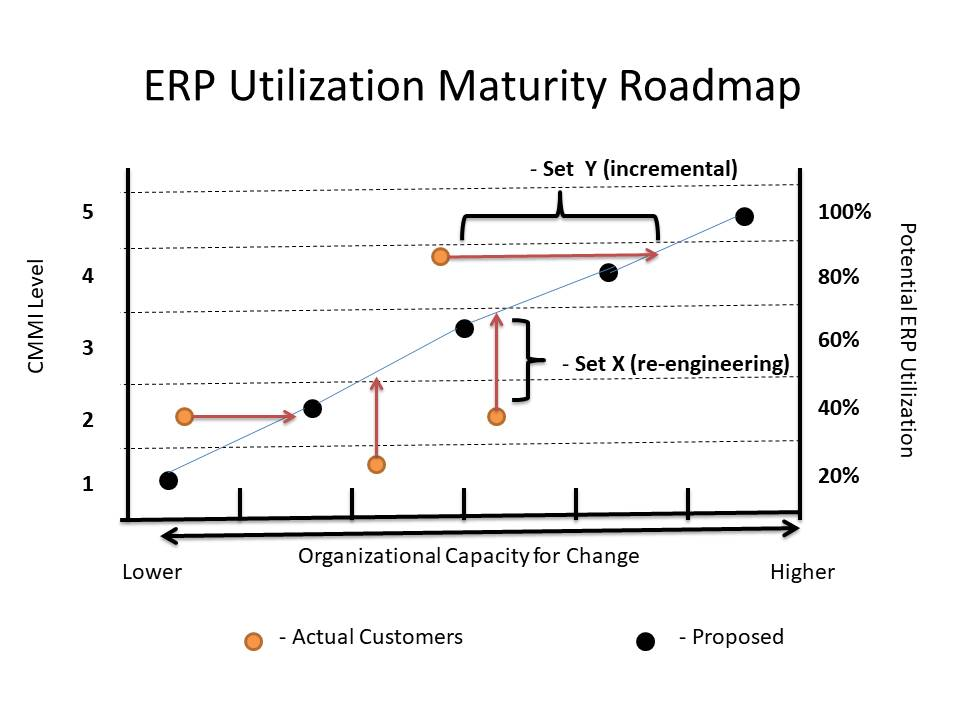 Linear Relationships with ERP Factors - revised