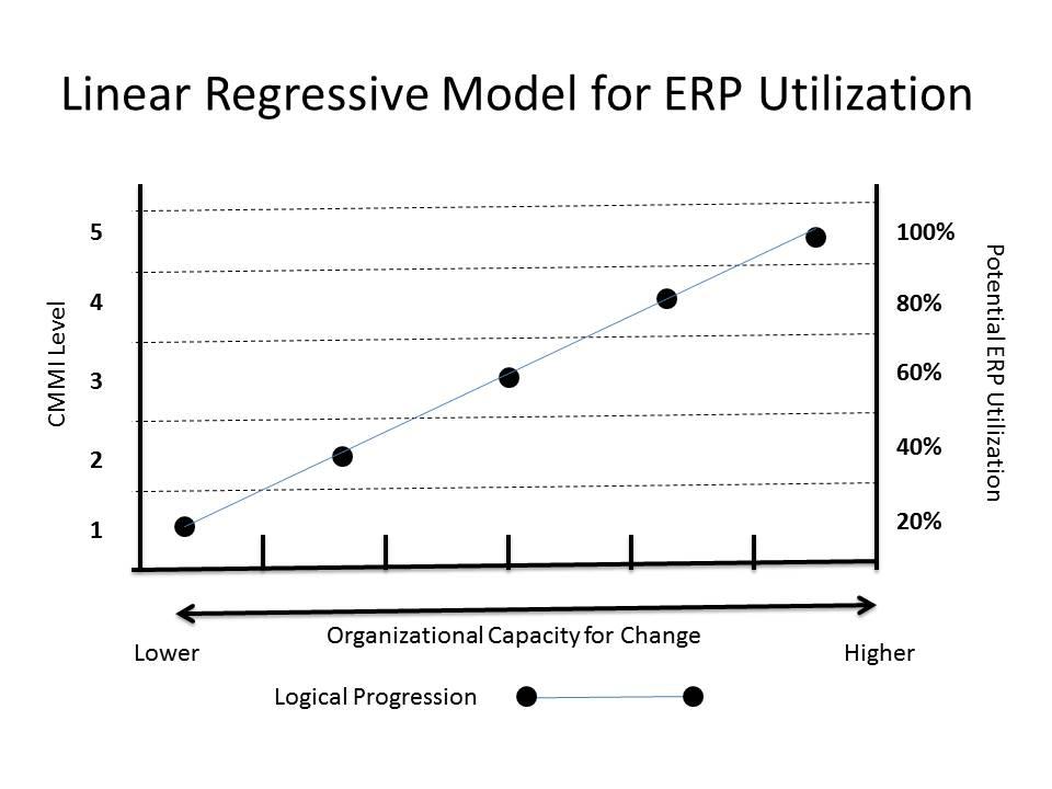 Model for ERP Utilization