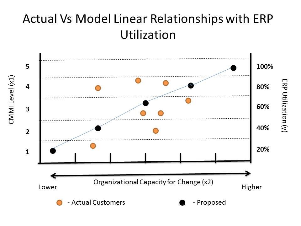 Actual Versus Model
