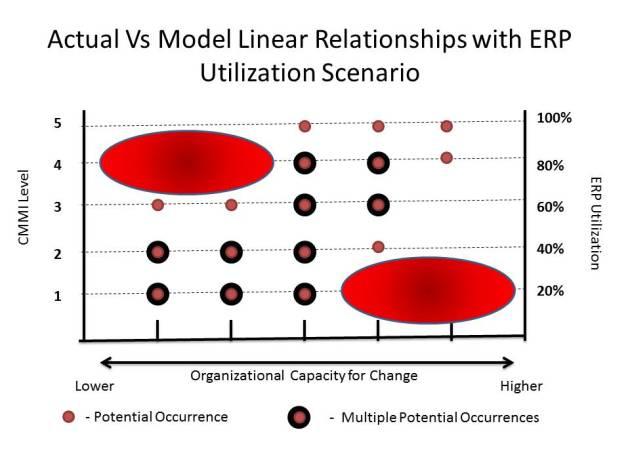 ERP Utilization Model Value Set