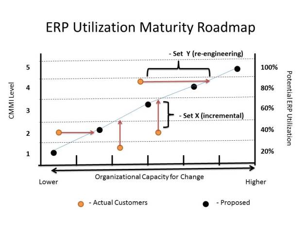 ERP Uilization Roadmap