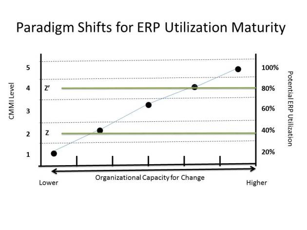 Paradigm Shifts for ERP Utilization
