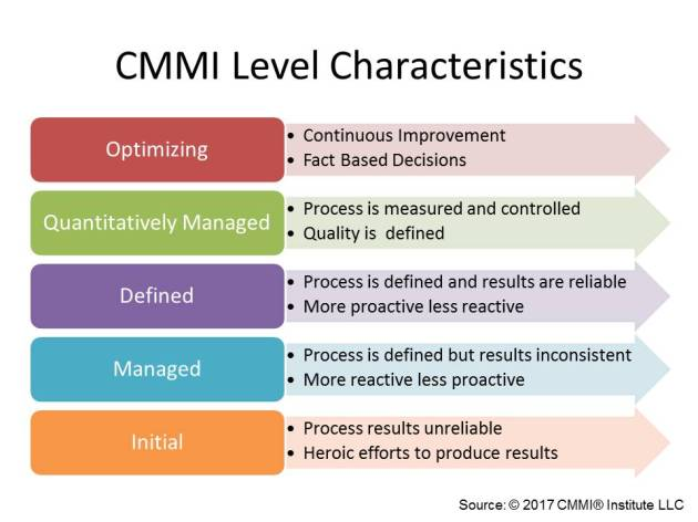 CMMI Level Characteristics