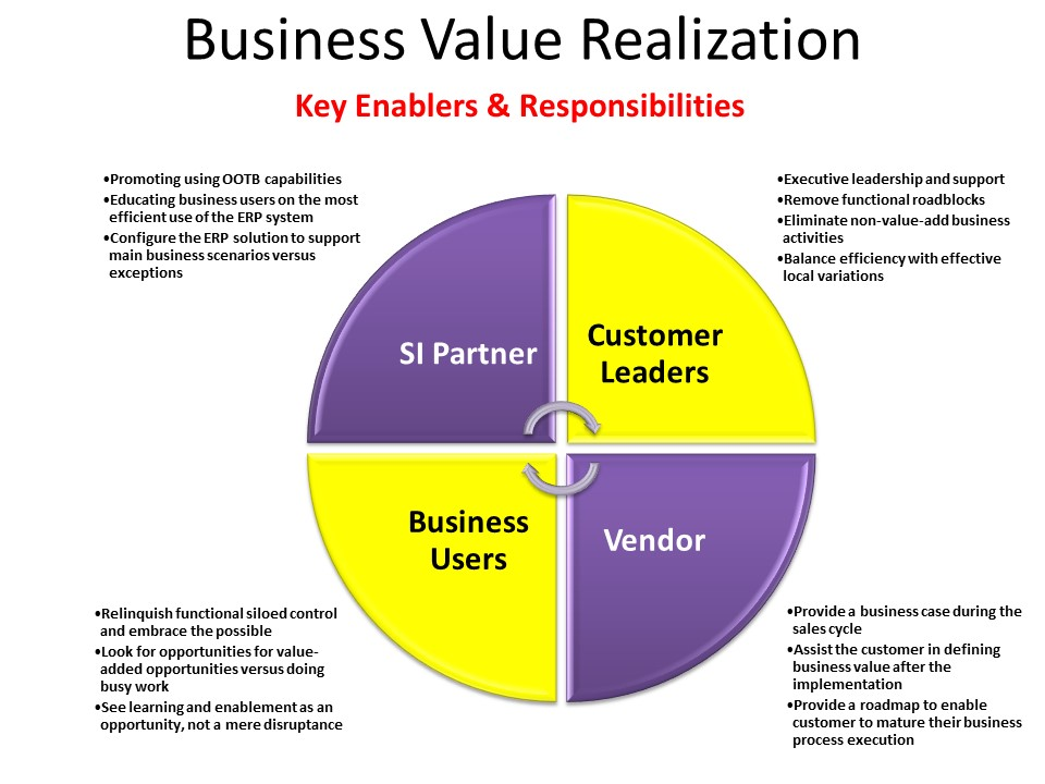 Erp Utilization Series Business Value Realization Erp The Right Way